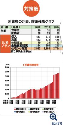 【対策後】 対策後のCF表、貯蓄残高グラフ